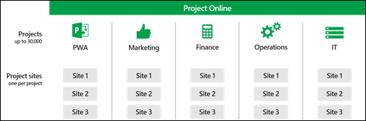 Virksomhetsprosjekttyper i Project Online