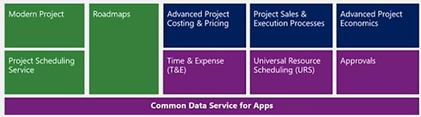 Microsoft Project Architecture CDS
