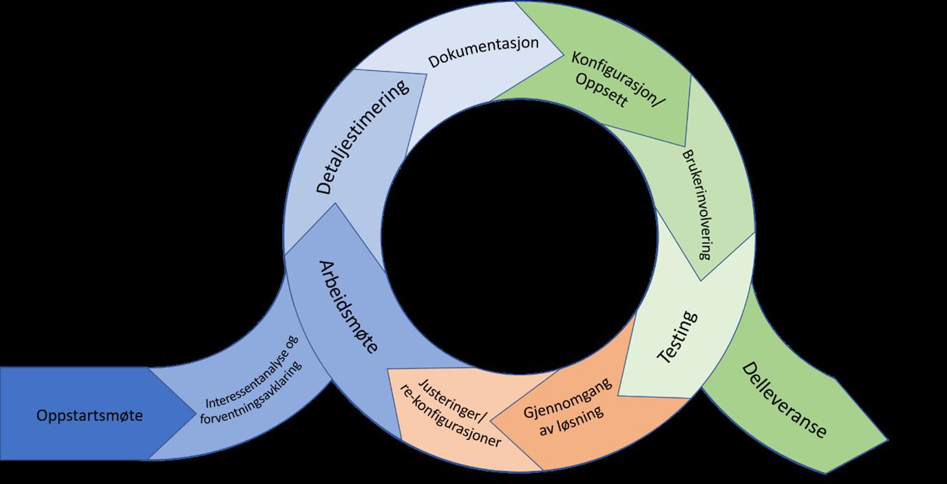 Intersoft har lang erfaring i å implementere prosjekt- og porteføljestyringsløsninger